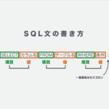 【これだけ見ればOK】SQL文の書き方まとめ。SQL構文の文法をマスターしよう